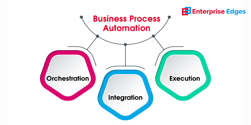 Business Automation Process in Banking and Finance Industry
