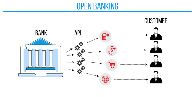 The Concept of Open Banking System And its Implications